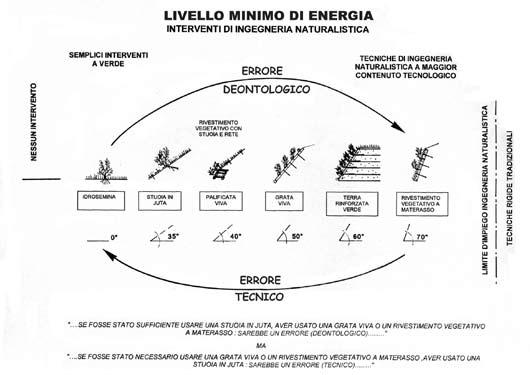 ingegneria-naturalistica-smeda